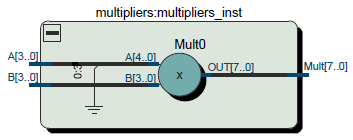 signed-unsigned multiplier
